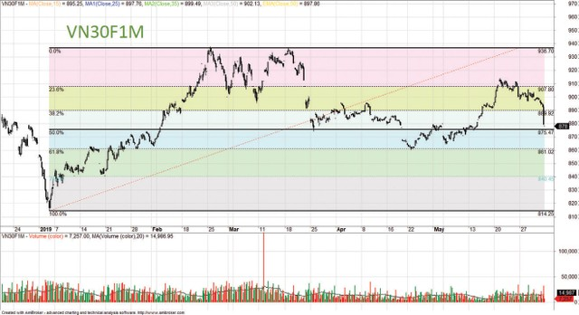Thị trường khó có diễn biến tích cực trong ngắn hạn ảnh 1