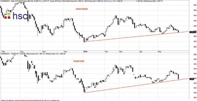Thị trường khó có diễn biến tích cực trong ngắn hạn ảnh 2