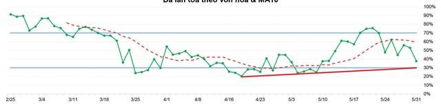 Thị trường khó có diễn biến tích cực trong ngắn hạn ảnh 3