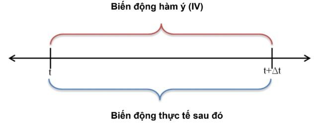 Cách định giá và tính hiệu quả của chứng quyền có bảo đảm (CW) ảnh 3