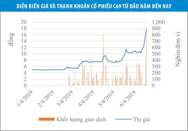 Xây dựng 1369 (C69): Giá tăng, rủi ro tăng ảnh 2