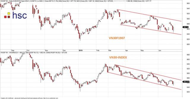 Thị trường sẽ còn những nhịp rung lắc ảnh 1