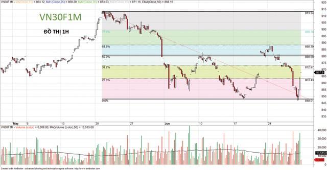 Thị trường sẽ còn những nhịp rung lắc ảnh 2