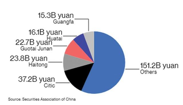 Trung Quốc mạnh tay với công ty chứng khoán nhỏ ảnh 1
