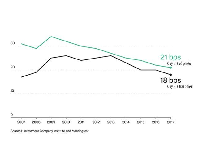 Thị trường càng biến động, ETF càng có chỗ đứng ảnh 2