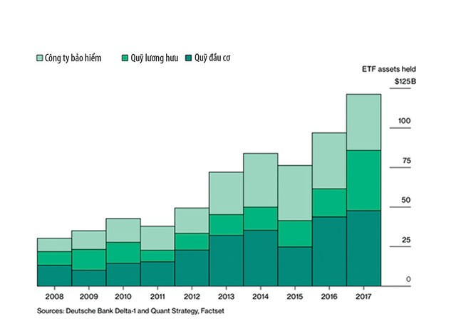 Thị trường càng biến động, ETF càng có chỗ đứng ảnh 1