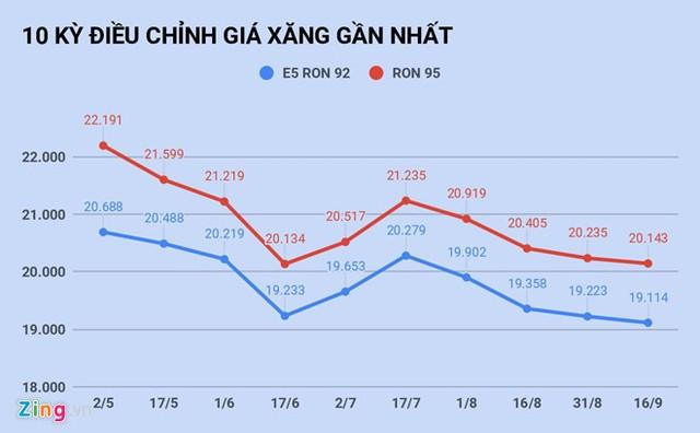 Giá xăng tiếp tục giảm từ 15h ngày 16/9 ảnh 1