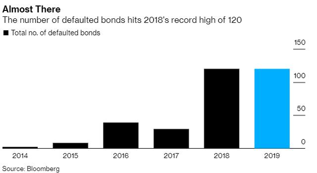 Công ty Trung Quốc sẽ vỡ nợ kỉ lục ngay trong năm 2019 ảnh 1