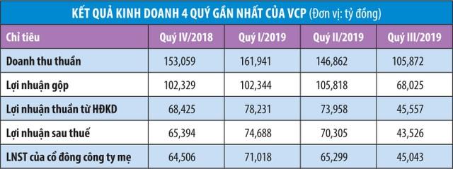 Vinaconex tăng hiện diện, cổ phiếu VCP tăng phi mã ảnh 1