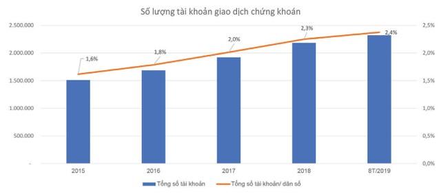 TTCK Việt Nam: 20 năm và tương lai rộng mở ảnh 5