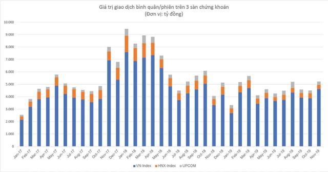 TTCK Việt Nam: 20 năm và tương lai rộng mở ảnh 4
