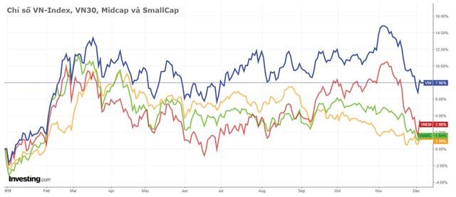 """Cuối năm, nhà đầu tư có thể """"đánh cược"""" với thị trường ảnh 1"""
