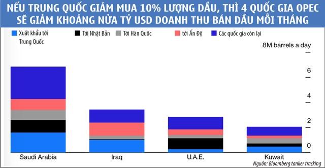 Giá dầu nằm ngoài tầm với của OPEC ảnh 2