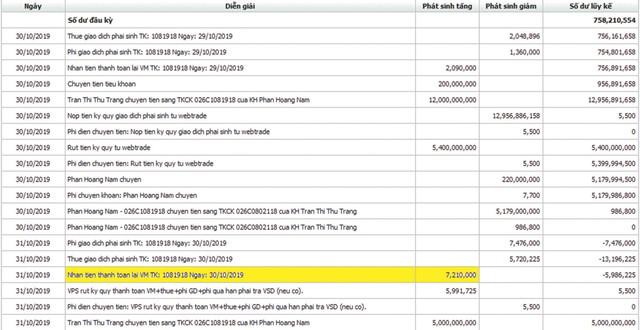 """Lập """"Phái sinh hội"""", Phan Hoàng Nam huy động gần 72 tỷ đồng rồi… """"nướng cháy""""? ảnh 2"""