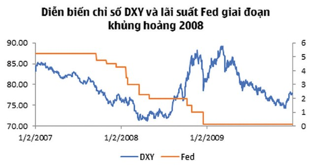 Đánh giá sớm biến động tỷ giá khi Fed tiếp tục hạ lãi suất ảnh 4