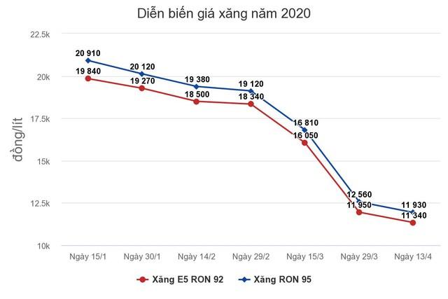 Giá xăng, dầu tiếp tục giảm ảnh 1