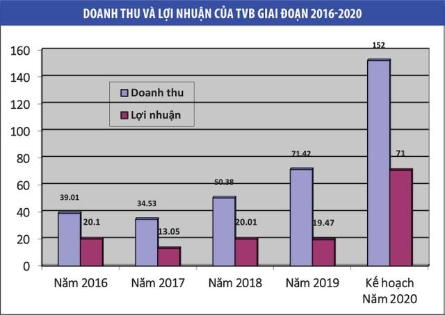 Chủ tịch Trí Việt: Muốn bán lớn để tính bài toán lớn hơn ảnh 1