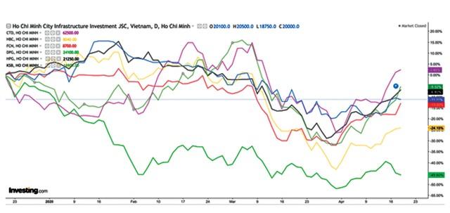 """Nhiều nhóm cổ phiếu bật tăng, đón đầu """"mở cửa"""" nền kinh tế ảnh 1"""