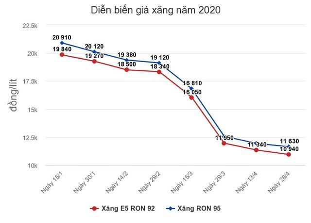 Giá xăng, dầu tiếp tục giảm từ 15h chiều nay (28/4) ảnh 1