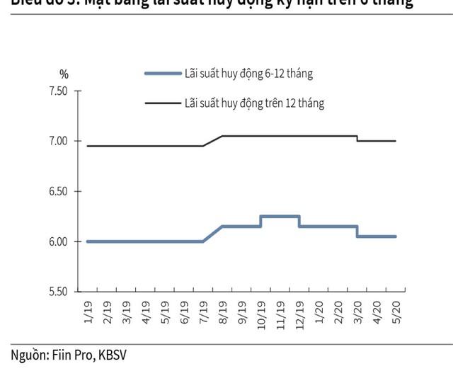 Hạ lãi suất, thị trường chứng khoán có thực được hưởng lợi? ảnh 1