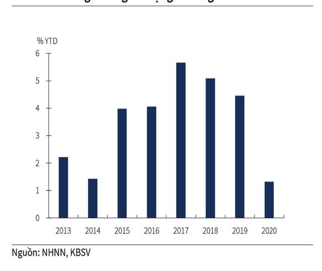 Hạ lãi suất, thị trường chứng khoán có thực được hưởng lợi? ảnh 2