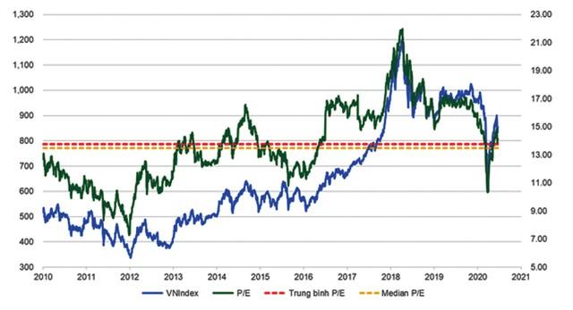 Đã đến lúc huy động vốn cổ phần mới? ảnh 2