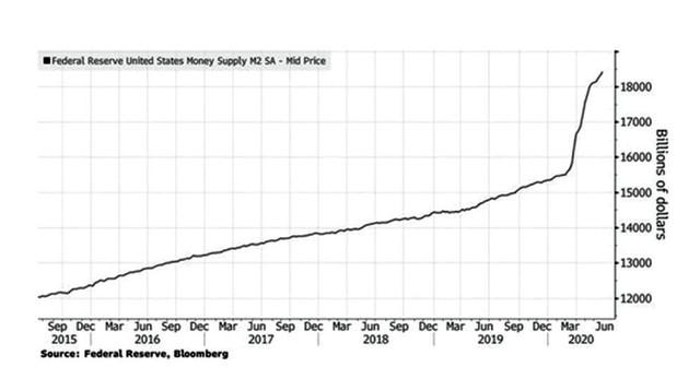 Fed có tiếp tục bơm tiền ra thị trường? ảnh 3