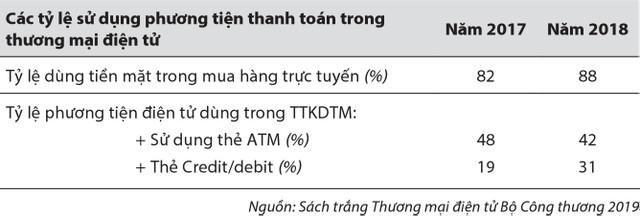 Thanh toán không dùng tiền mặt: Thành quả và thách thức ảnh 3