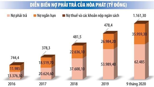 Hòa Phát: Nợ tăng cùng lợi nhuận ảnh 1