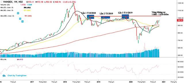 Sau 1.000 điểm, thị trường chứng khoán đi về đâu? ảnh 2