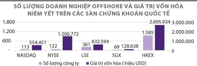 Xu hướng doanh nghiệp offshore niêm yết trên sàn quốc tế ảnh 1