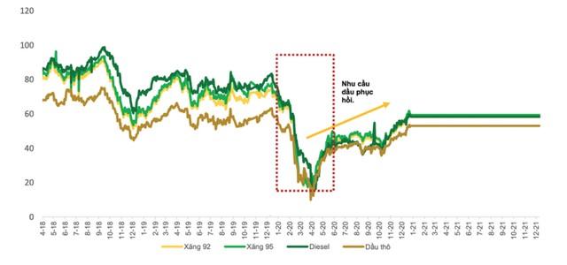 Cổ phiếu dầu khí nổi sóng ảnh 1