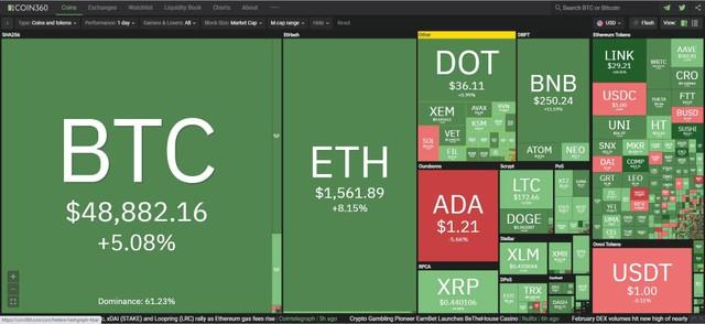 Giá Bitcoin hôm nay ngày 2/3: Bitcoin chạm mốc 50.000 USD sau khi điều chỉnh mạnh, thị trường khởi sắc trở lại ảnh 1