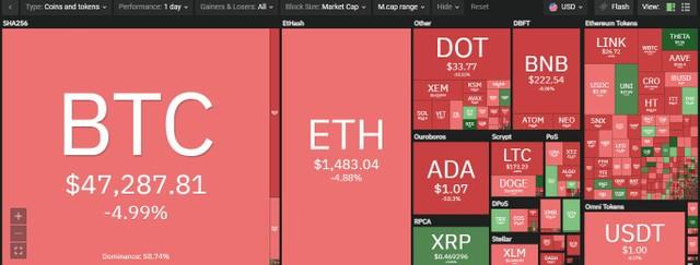 Giá Bitcoin hôm nay ngày 5/3: Bitcoin chứng kiến mức sụt giảm mạnh nhất trong tuần sau bài phát biểu của Chủ tịch Fed ảnh 1
