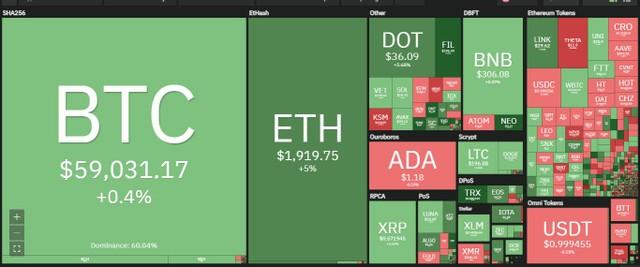 """Giá Bitcoin hôm nay ngày 1/4: Bitcoin hồi phục trở lại trên mức 59.000 USD sau cú """"flash crash"""" đột ngột sụt giảm 2.000 USD trong vòng 5 phút ảnh 1"""