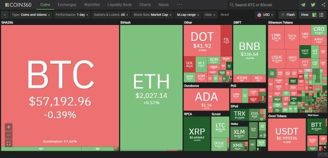 Giá Bitcoin hôm nay ngày 5/4: Bitcoin đi ngang quanh 57.000 USD, nhiều đồng altcoin thiết lập kỷ lục mới ảnh 1