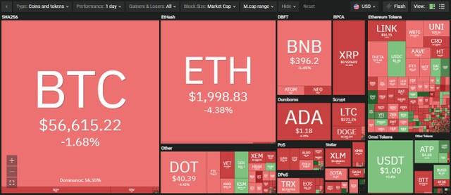 Giá Bitcoin hôm nay ngày 8/4: Bitcoin sụt giảm xuống khoảng 56.000 USD, thị trường chìm trong sắc đỏ ảnh 1
