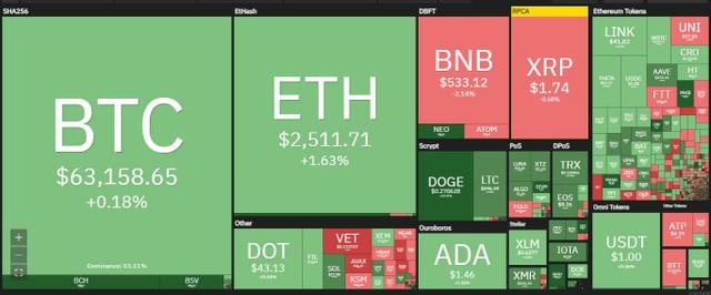 Giá Bitcoin hôm nay ngày 16/4: Bitcoin mắc kẹt trong khoảng 62.000 USD, đồng Ethereum và Dogecoin thiết lập mức đỉnh kỷ lục mới ảnh 1