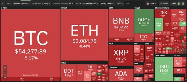 Giá Bitcoin hôm nay ngày 20/4: Thị trường đỏ lửa khi giá Bitcoin tiếp tục giảm mạnh, giới đầu tư háo hức đợi ngày DogeDay ảnh 1