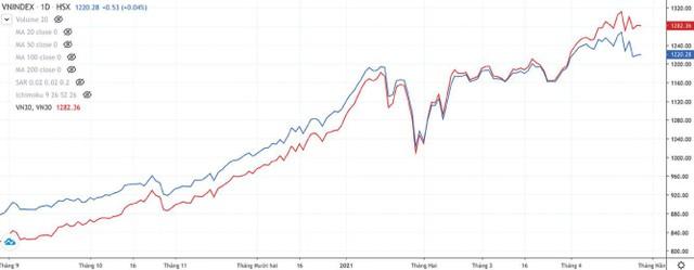 Đầu tư theo chỉ số liệu có hiệu quả? ảnh 3