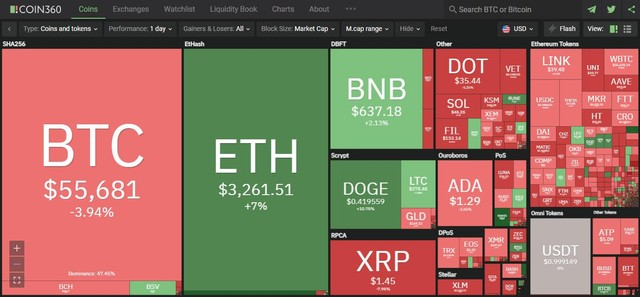 Giá Bitcoin hôm nay ngày 4/5: Bitcoin giảm sâu xuống vùng 55.000 USD trong khi Ethereum, Binance Coin, Dogecoin đồng loạt tạo đỉnh kỷ lục mới ảnh 1