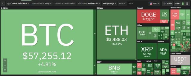 Giá Bitcoin hôm nay ngày 6/5: Giá Bitcoin khởi sắc trở lại trên 57.000 USD, giá trị vốn hóa thị trường tăng hơn 110 tỷ USD ảnh 1