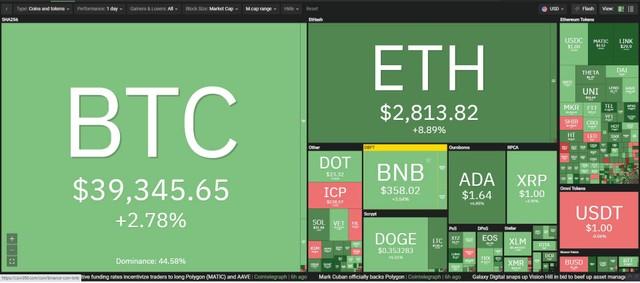 Giá Bitcoin hôm nay ngày 26/5: Số lượng các đồng ổn định được in thêm nhiều kỷ lục, thị trường tiếp tục trên đà hồi phục ảnh 1