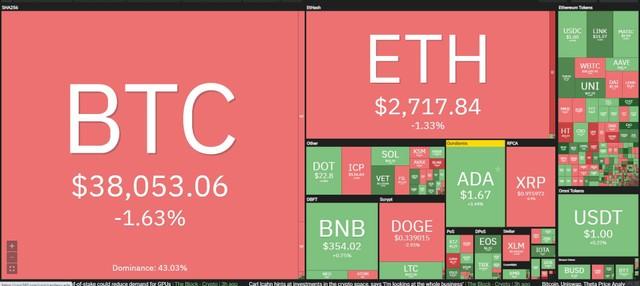 Giá Bitcoin hôm nay ngày 27/5: Apple để mắt đến mảng thanh toán bằng tiền điện tử, Bitcoin giằng co quanh mốc 40.000 USD ảnh 1