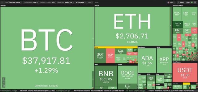 Giá Bitcoin hôm nay ngày 28/5: Bitcoin tăng giá nhờ thông tin về đề xuất gói ngân sách 6.000 tỷ USD của Tổng thống Mỹ Joe Biden ảnh 1
