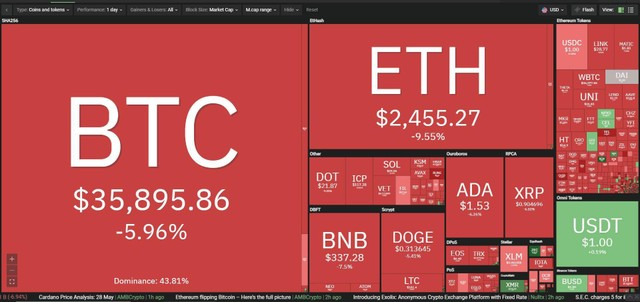 Giá Bitcoin hôm nay ngày 29/5: Tâm lý lo lắng, nghi ngại bao trùm thị trường, giá Bitcoin cắm đầu đi xuống ảnh 1