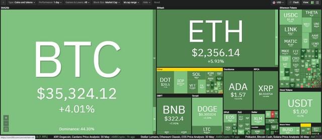Giá Bitcoin hôm nay ngày 31/5: Khép lại tháng 5 tồi tệ, Bitcoin dừng chân ở mức 35.000 USD ảnh 1