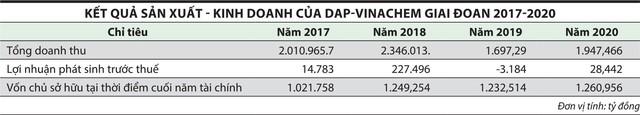 DAP- Vinachem (DDV): Rõ hơn cơ hội thoái vốn ảnh 1