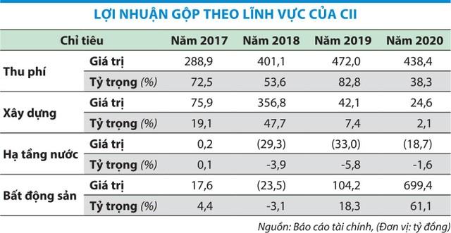 Đầu tư Hạ tầng Kỹ thuật TP.HCM (CII): Nợ lớn, dòng tiền âm ảnh 1