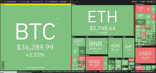 Giá Bitcoin hôm nay ngày 7/6: Giá Bitcoin hồi phục nhẹ sau Hội nghị Bitcoin 2021, giới đầu tư mông lung xác định xu hướng của thị trường ảnh 1